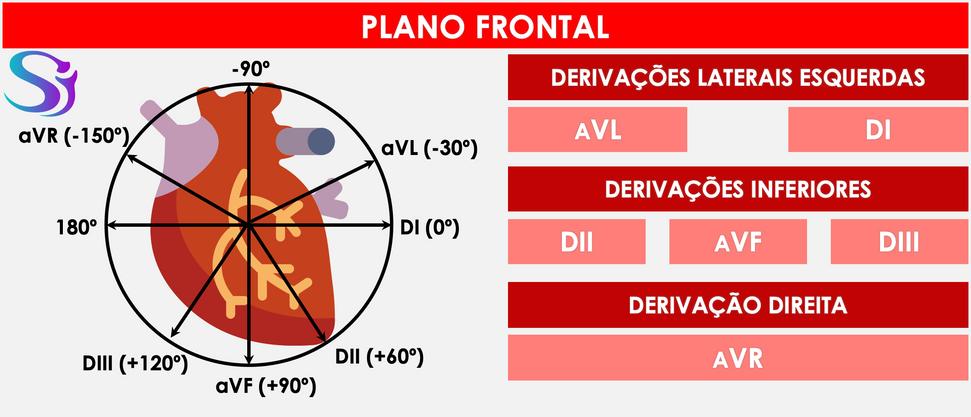 Derivações Periféricas.png