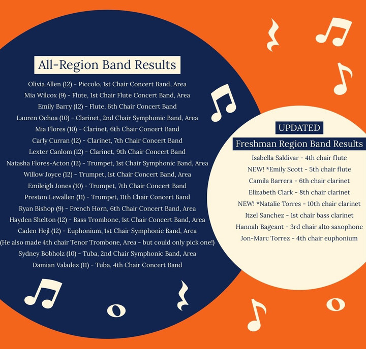 Band members qualify for all-region band, advance to area