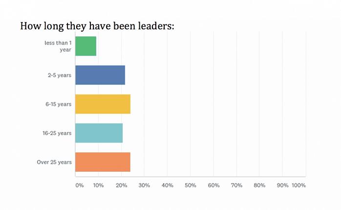 how long leaders