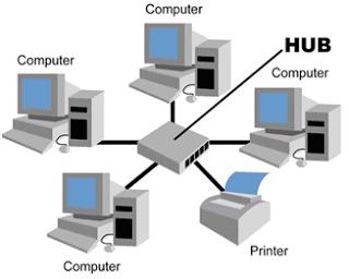 บทที่ 3 รูปแบบการเชื่อมโยงเครือข่ายและระบบเครืข่ายท้องถิ่น