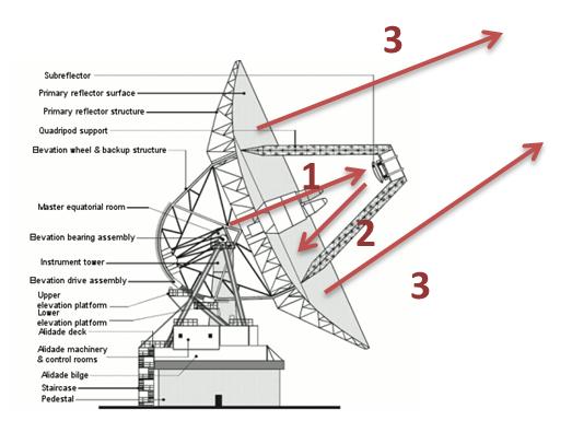 การติดตั้งจานรับสัญญาณดาวเทียมชนิดต่างๆ