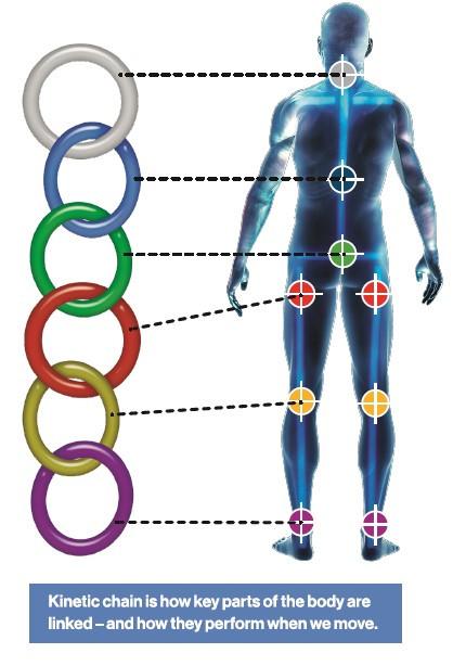 Injury Prevention: Biomachanics & Gait Cycles