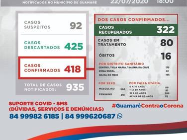 Boletim: Secretaria de Saúde de Guamaré divulgou Boletim Epidemiológico desta quarta (22) onde infor