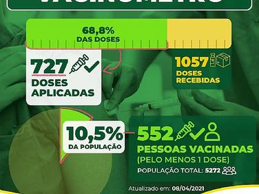 COVID: Pelo menos 10% da população Parazinhense já foi vacinada!