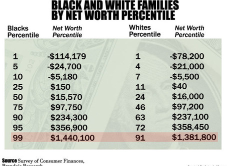 Black Wealth Hardly Exists, Even When You Include NBA, NFL and Rap Stars