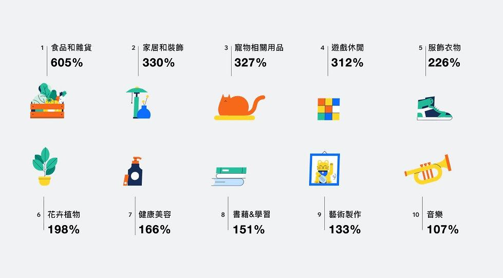前10名商品類別於電商營業額的成長統計