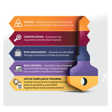Hazard, indentificaton, risk assessment, risk control, compliance