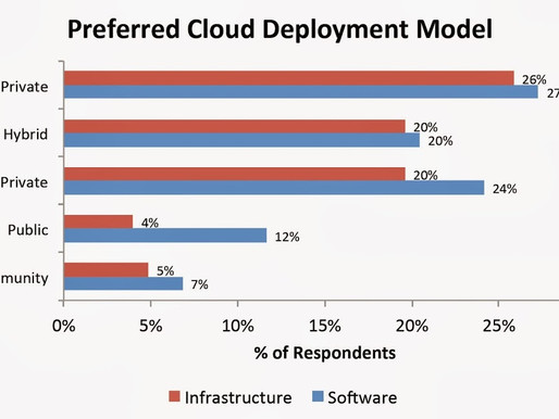 Forget About Public Cloud, Hybrid Cloud is Where the Real Game of Thrones is Being Played