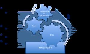 Platform-Concept