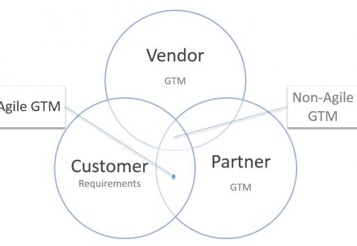 How to Make Partner-Led GTM (Channel Management) Agile
