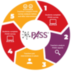 US PASS Cycle (1).png
