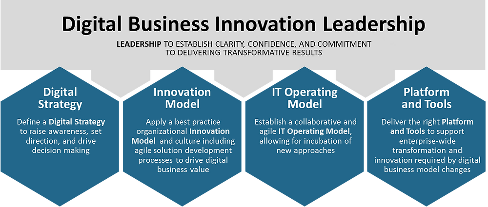 DBI_Leadership