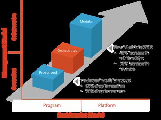 Platform Partner Program Design