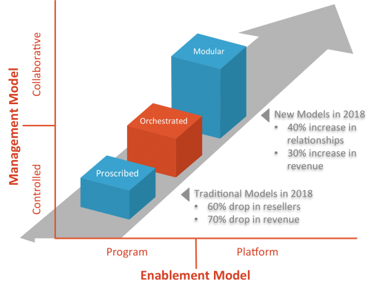 management and enablement model