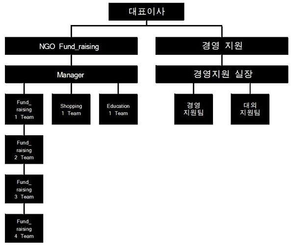 에프커넥트조직도.JPG