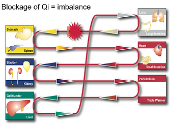 Blockage of qi.PNG