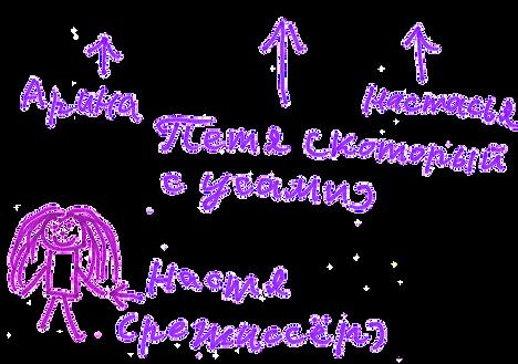 Арина, Петя (который с усами), Настасья, Настя (режиссёр)