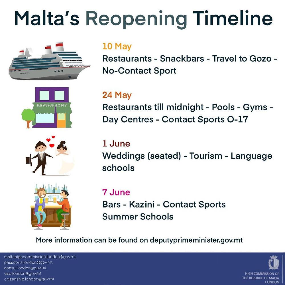 Malta Reopening Infographic