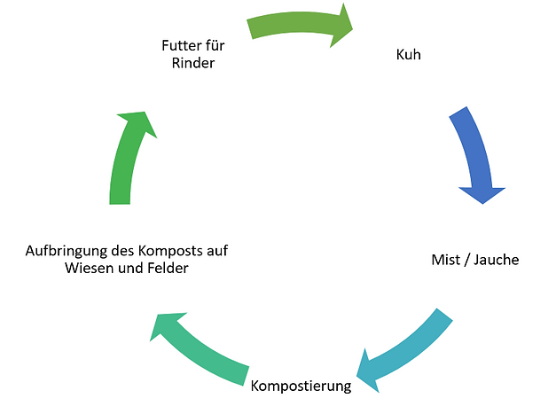 Kompostierung.PNG