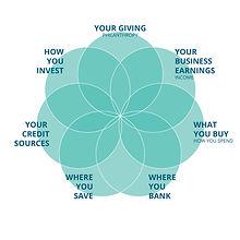 Empower Your Money for GOOD Framework.jp