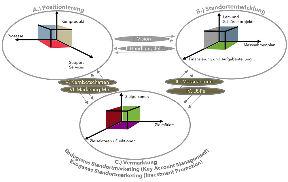 LOC Modell für Standortförderung