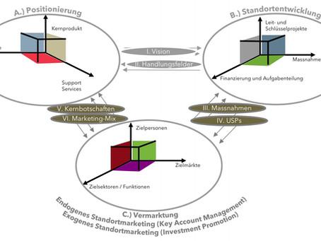 Das LOC Modell für Standortförderung