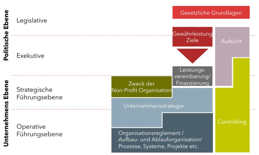 Steuerungsmodell in NPO und öffentlichen Institutionen, LOC Consulting