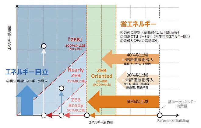 ZEB表(ZEB Oriented).png
