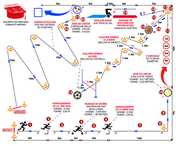 Test parcours d'habilité motrice Cotentin Sports Formations