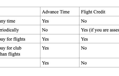 Advance Time v. Flight Credit