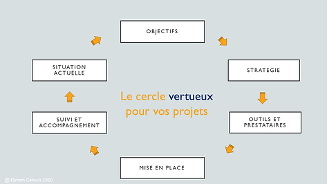 cercle vertueux dynamconsult.png