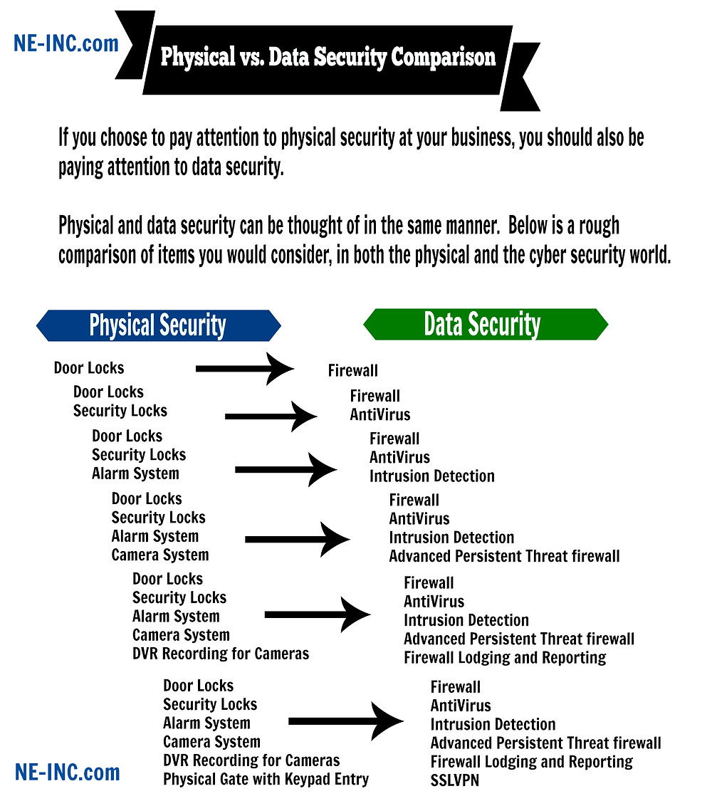 Physical vs. Data Security Comparison Chart