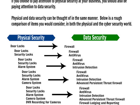 Comparing Data vs. Physical Business Security