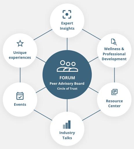 Forum Elements Diagram.png