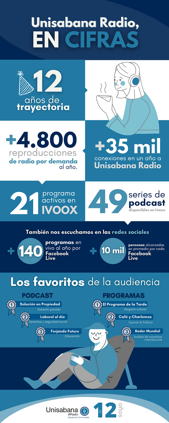 Unisabana Radio en cifras.png