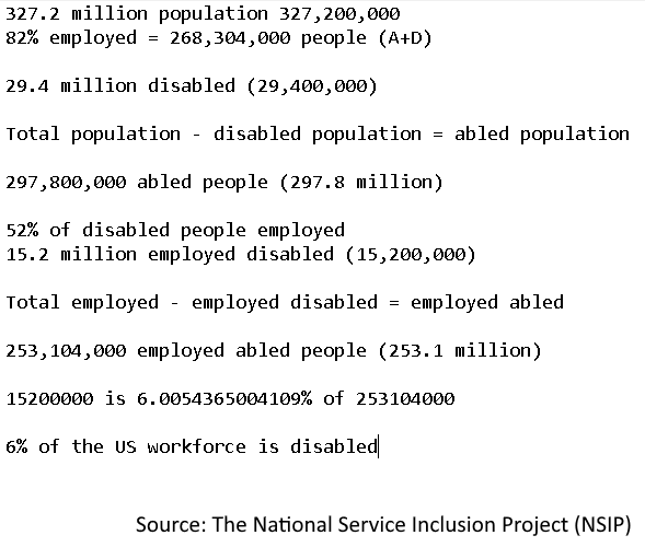 327.2 million population 327,200,000 82% employed = 268,304,000 people (A+D)  29.4 million disabled (29,400,000)  Total population - disabled population = abled population  297,800,000 abled people (297.8 million)  52% of disabled people employed 15.2 million employed disabled (15,200,000)  Total employed - employed disabled = employed abled  253,104,000 employed abled people (253.1 million)  15200000 is 6.0054365004109% of 253104000  6% of the US workforce is disabled Source: The National Service Inclusion Project