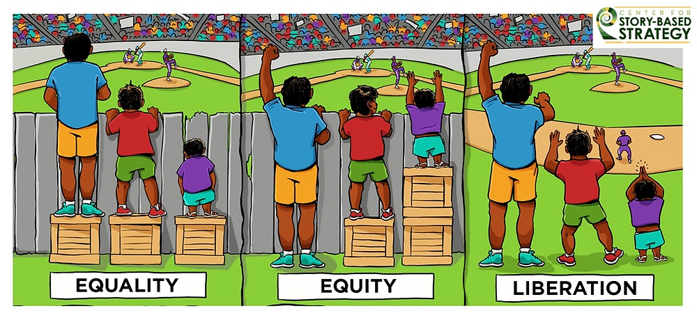 Three images side by side with Center for Story-Based Strategy logo on it. In the first image, three people of different heights are trying to see a ball game, but a fence blocks them. Each stands on a single box, allowing the tall and mid-sized people to watch the game, but the shortest is unable to see. This is labeled Equality. In the second panel, the three people are standing by the fence, but this time the tall person has no boxes, the mid-sized one has one box, and the shortest human has two boxes. All three are able to see over the fence to watch the game. This is labeled Equity. The last panel shows all three people watching the game without any boxes as the fence has been removed. This is labeled Liberation.