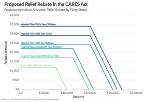 Proposed Individual Economic relief Rebate By Filing Status