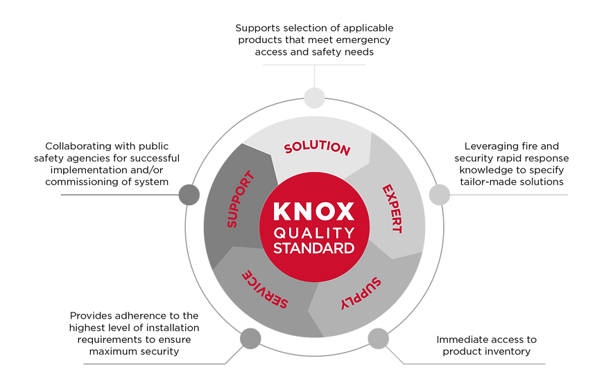 Knox-Quality-Standard.png