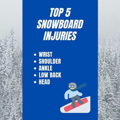 Get Started | Top 5 Snowboard Injuries | Wrist | Shoulder | Ankle | Low Back | Head