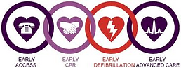First Aid, CPR, AED, BLS