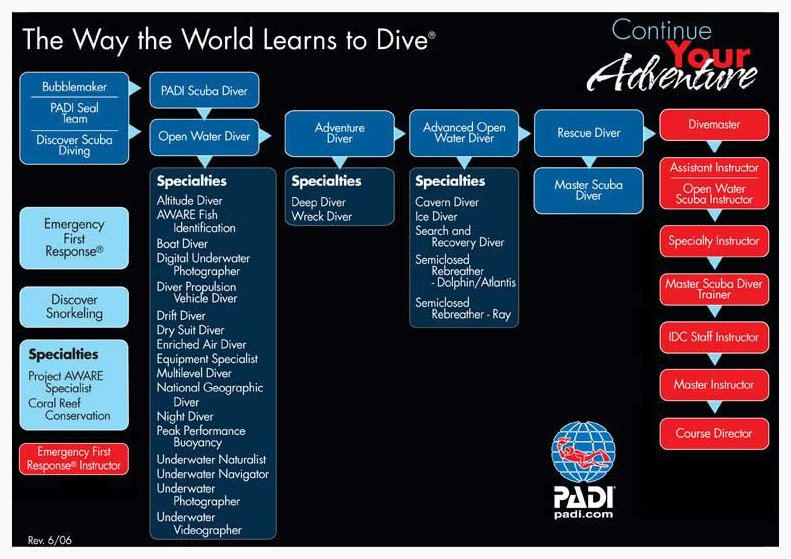 PADI, scuba diving, scuba, scuba lessons, PADI continuing education