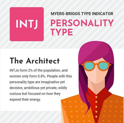Personality INTJ 2percent.png