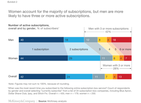 A CEO's Insight on the McKinsey & Company Subscription Box Report