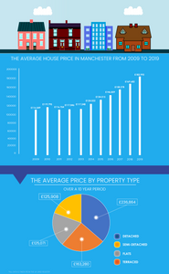 An infographic on the rising house prices in Manchester