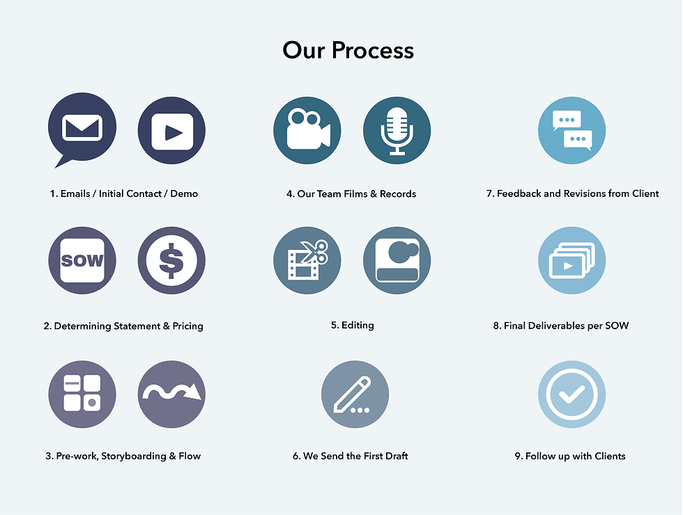Infographic Our Process