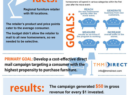 Case Study: why furniture retailers should target new homeowners.