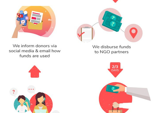 The journey of your donations