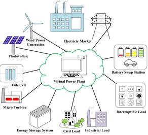 Virtual Power Plant – Internet for energy production