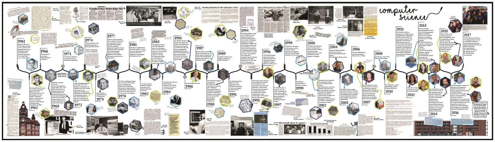 Timeline of Computing at Western